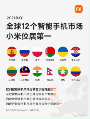 小米2021 年一季度在全球 12 个智能手机市场份额位居第一