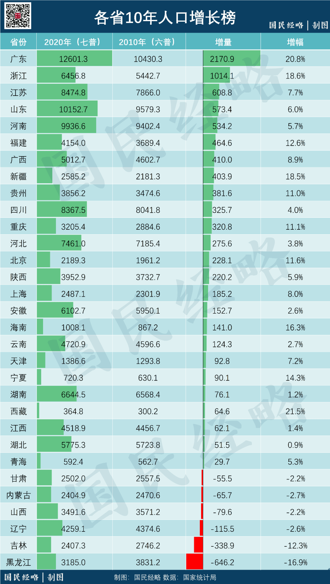人口上亿的省份_经济稳居中国第三的省 人口净流出却全国最严重,GDP暴跌5402亿