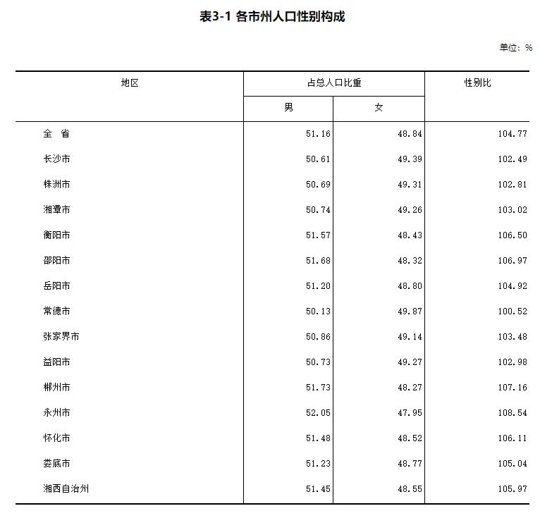 湖南总人口_湖南人口最新数据发布!怀化市常住人口458.76万,还呈现出这些特点