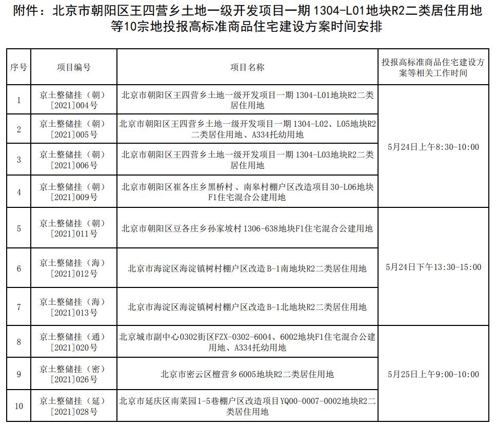 北京规自委:10宗竞高标准方案地块将于5月24日开始投报