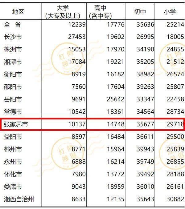 张家界市人口_最新公布 张家界市常住人口1517027人