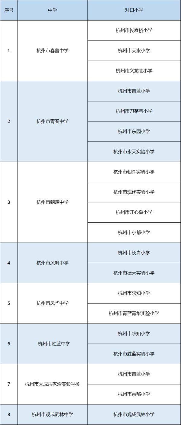 杭州各区人口_杭州第七次人口普查各区县市常住人口数量排行榜:6区人口超百