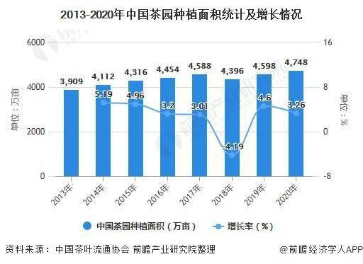 中国茶叶种植行业市场现状:种植面积略增