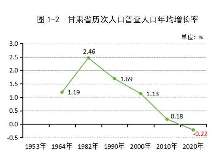 甘姓人口数量_未富先老 还是 未富先降 从经济发展视角看我国人口变化