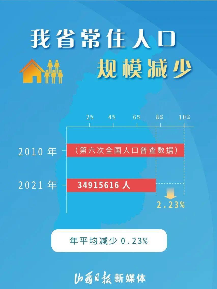 山西省人口普查数据来了,忻州市2689668人!
