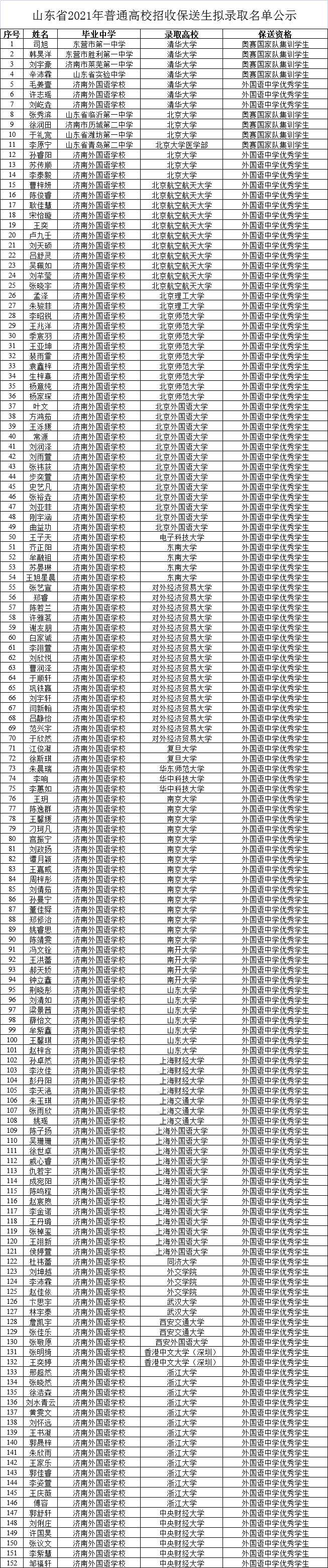 2021年山東保送生擬錄取名單公示,152人