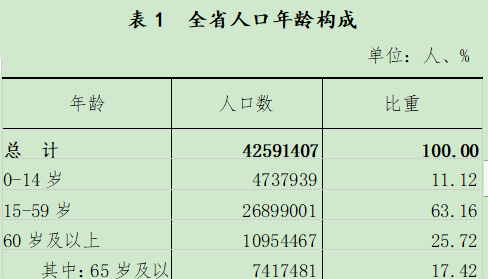 阜新人口_辽宁最新人口数据公布!其中阜新……