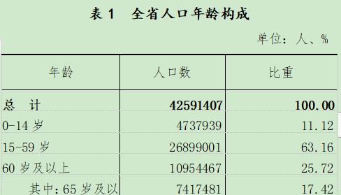 大连人口数量_大连人口最新数据公布!