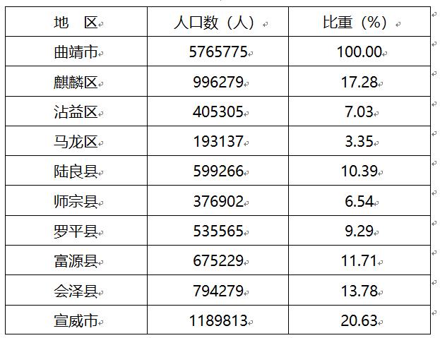 曲靖市总人口_官宣!曲靖总人口(常住人口)5765775人!宣威、麒麟、会泽占一半.