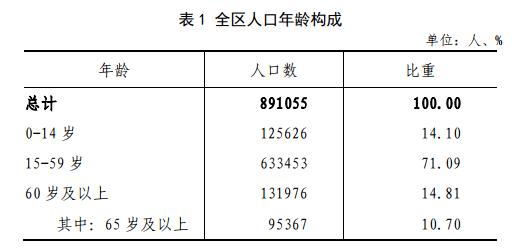 相城区人口_太仓市 昆山市 相城区人口普查结果公布