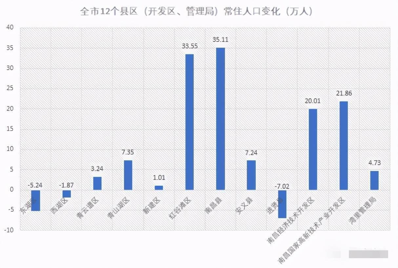江西南昌人口_江西最新人口数据公布,南昌到底有多少常住人