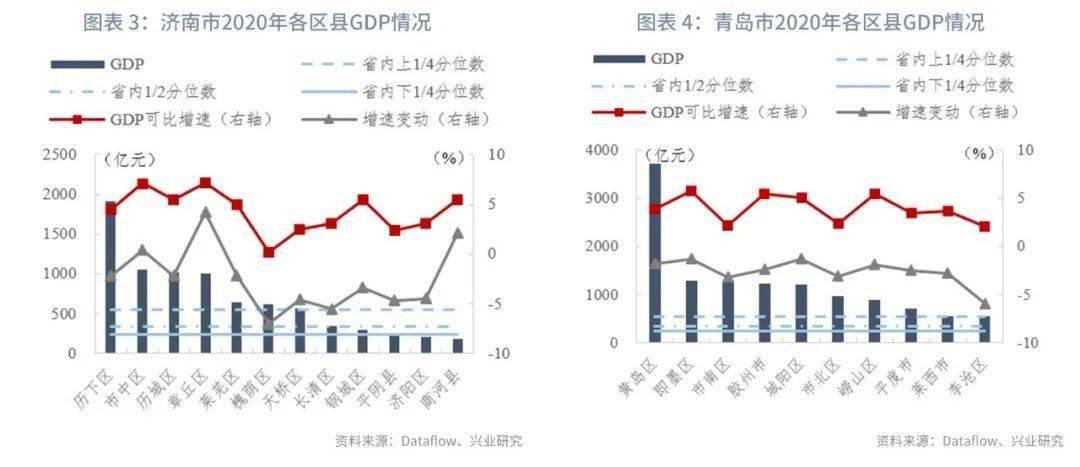 2020南京栖霞gdp_2020年GDP30强城市落定 凭什么是它们