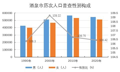 酒泉多少人口_甘肃人口城镇化率最高的几个城市, 有个城市达到了93