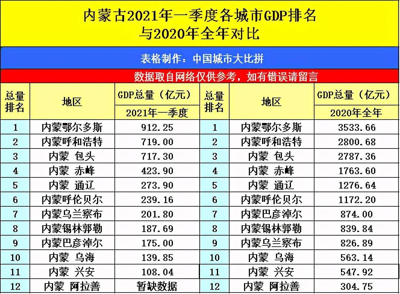 泉州第一季度gdp2021_吉林长春与福建泉州的2021年一季度GDP谁更高