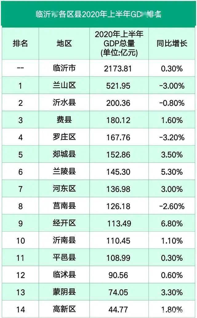 第七次人口普查大数据,沂水县GDP位居全市第二位