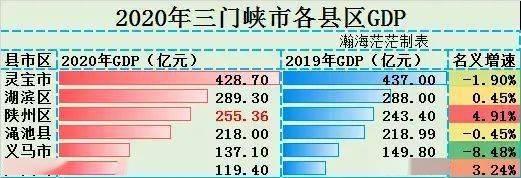 义马市gdp_灵宝头条!2020年灵宝GDP428.70亿元,位居全三门峡第一!