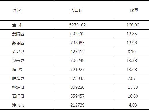 常德市多少人口_常德市第七次人口普查结果 有1个区县实现正增长