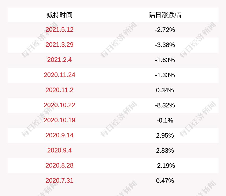 精工|减持·德恩精工:王富民减持153万股,占比1.05%