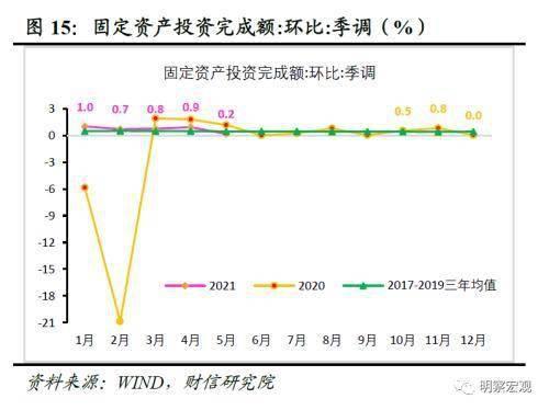 《天辰会员登录-财信研究评1-5月宏观数据》