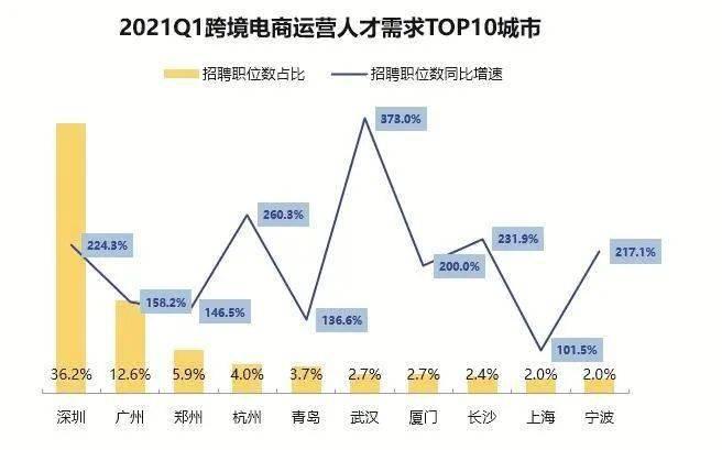 深圳跨境电商大局部是以结余为方针的