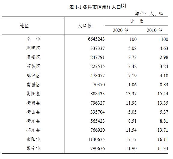 衡阳常住人口_最新公布 衡阳常住人口6645243人