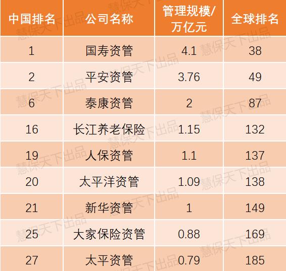 中國人保擬定未來5年戰略目標;30家國內機構上榜全球資管500強,國壽資管位列中國第一丨慧保周報(2021年第25周)_