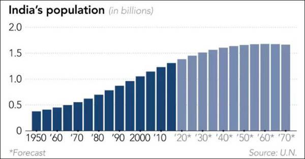 印度人口第一_人口不足印度1/30的省:GDP超过印度甚至英国,仅次于德国