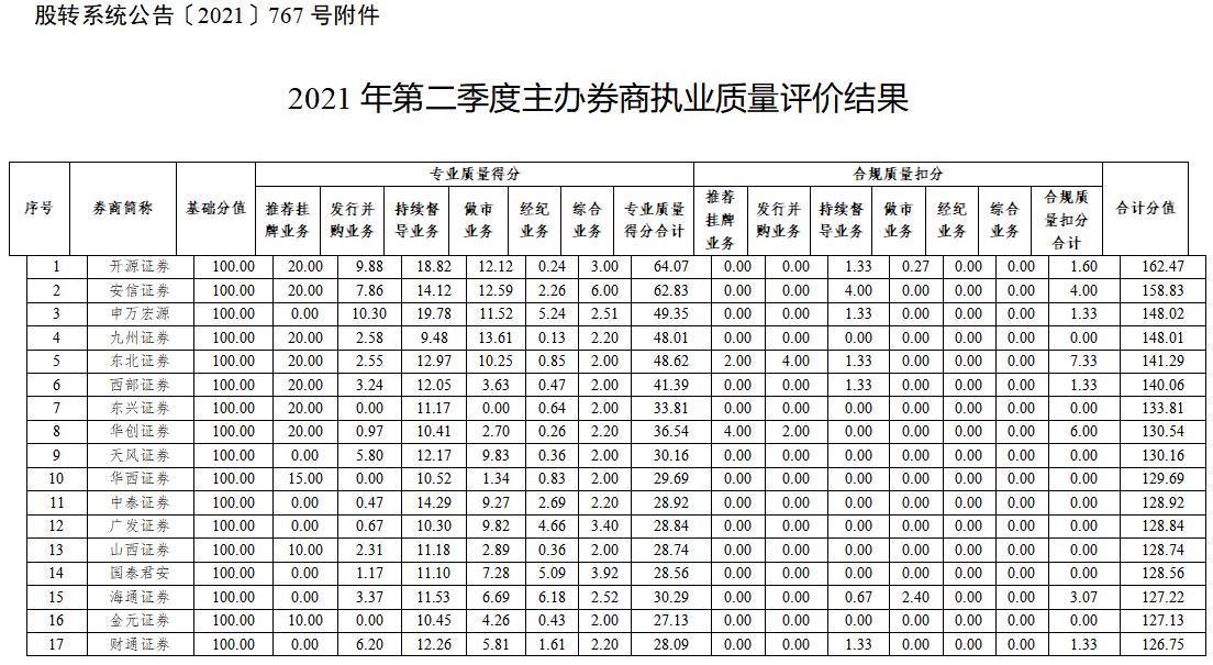 二季度新三板主办券商执业质量评价结果出炉:开源证券领衔榜单,财达证券、东北证券、华创证券合规质量扣分居前