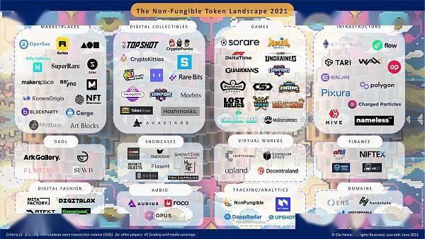 2021年NFT市场全景图:探索资产所有权的未来  第1张 2021年NFT市场全景图:探索资产所有权的未来 币圈信息