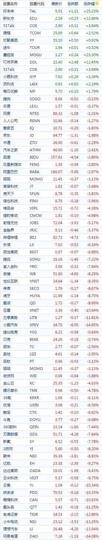中国概念股周二收盘普遍上涨 新能源车股走低