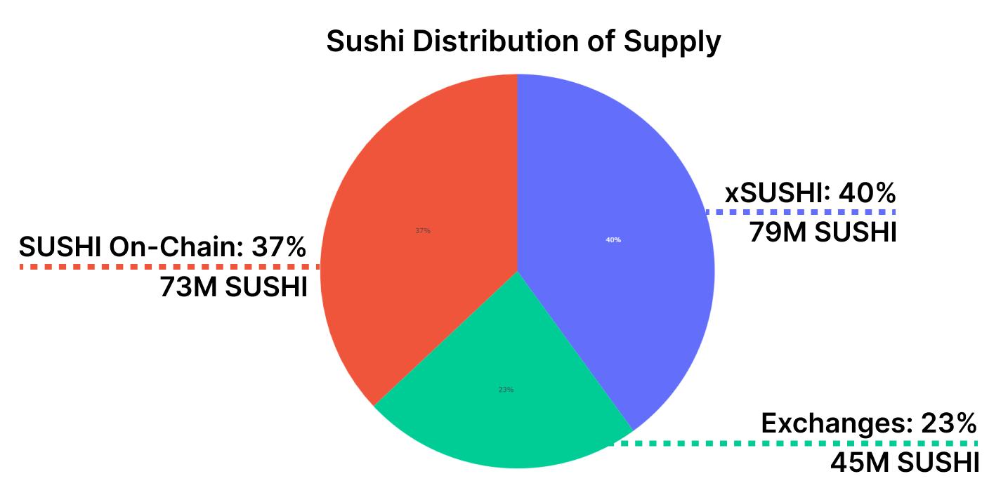 Sushi生态探索:多链多产品布局DeFi生态,增长势头依然强劲  第7张 Sushi生态探索:多链多产品布局DeFi生态,增长势头依然强劲 币圈信息