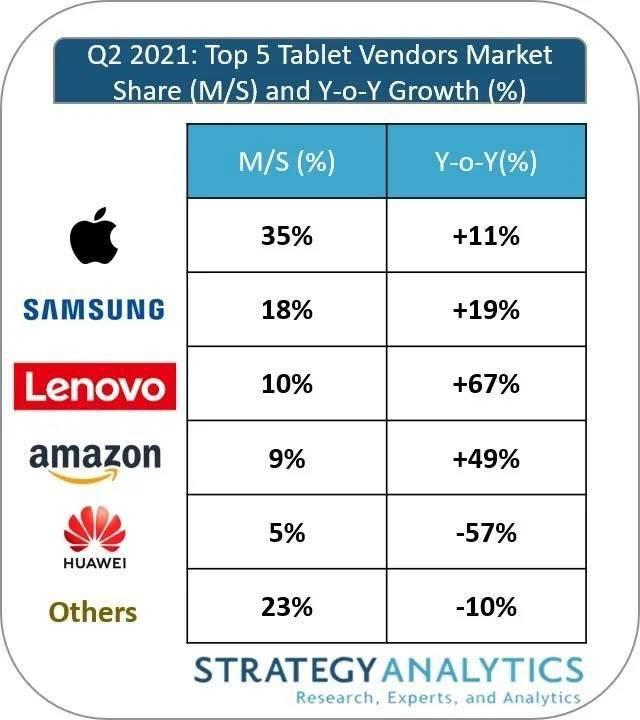 2021 Q2 平板电脑市场实现五季度连续增长,但供应限制阻碍进展