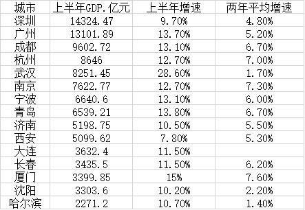 深圳gdp上半年_深圳2021年上半年GDP的增速放缓的信号:基于城市间的比较