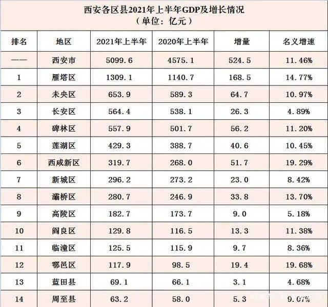 2021年gdp增速_亚洲四大经济体:中、日、韩、印,2021年上半年GDP对比