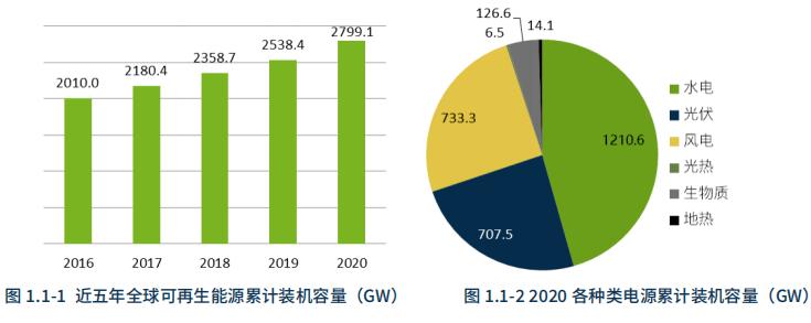 中国是2020年全球可再生能源增长主要力量_水电