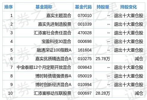 卓胜微二季度持仓分析:基金合计持有5093.59万股、环比上季度增长87.85%