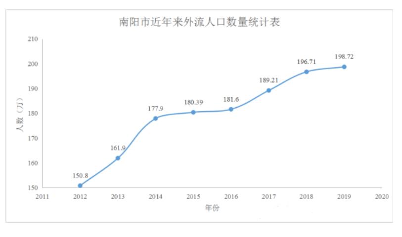 河南南阳人口_2017年河南省南阳市人口 居民消费价格与地方财政收入情况分析