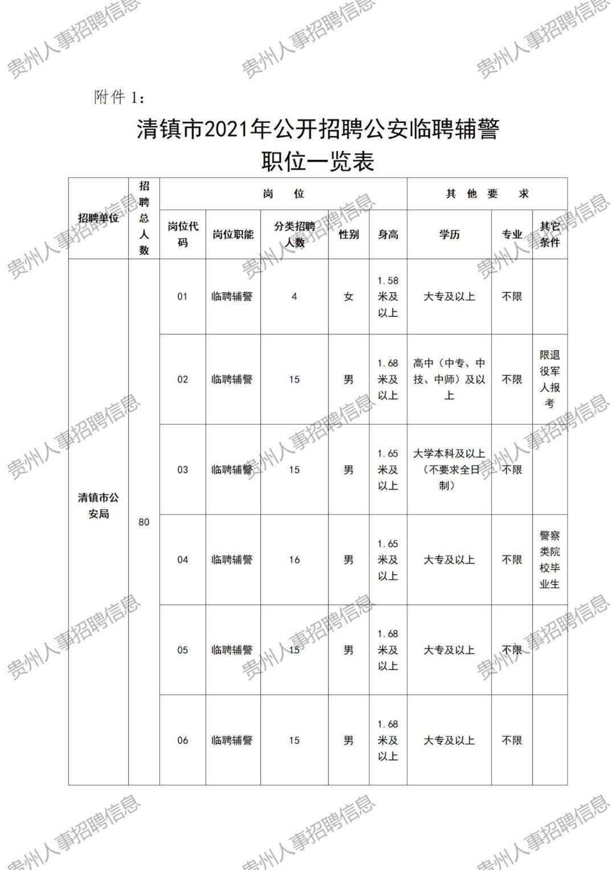 贵州省公安局招249人,五险一金,不限专业,男女可报!