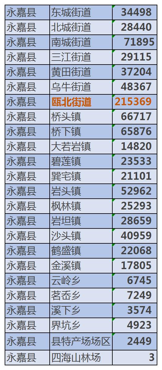 瑞安市人口有多少_跨江还是环山 瑞安的人口流动做出了这样的选择