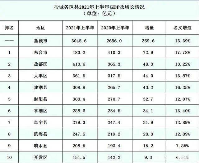 大丰gdp2021年_大丰今年上半年人均GDP出炉 跟大丰房价相比较......