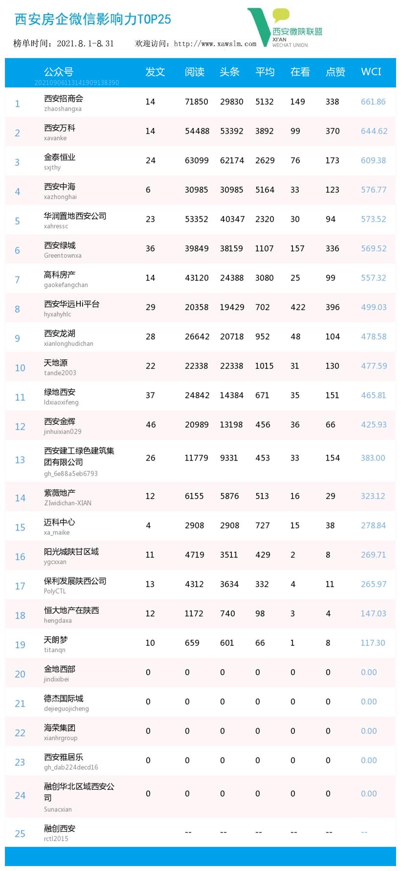 西安排行榜_苏州成都西安东莞……15个新一线城市纯电车型上险量TOP20排行榜