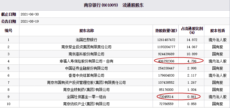 南京银行跌3.07% 幸福人寿为第四大流通股东