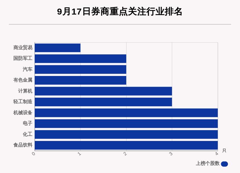 9月17日31只个股获券商关注,紫光股份目标涨幅达75.47%