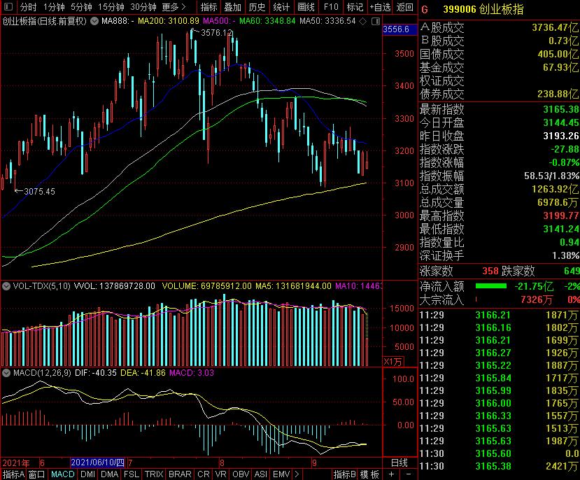 午评:创业板跌近1% 电力股掀涨停潮 招商银行跌超5%