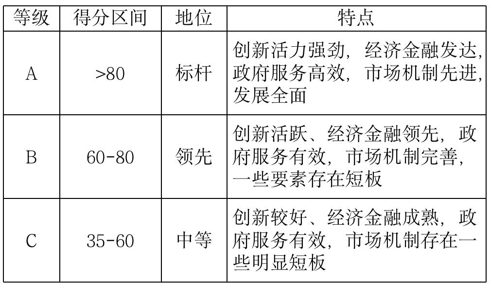 中国知识产权金融生态指数报告首次发布,成都排名第六