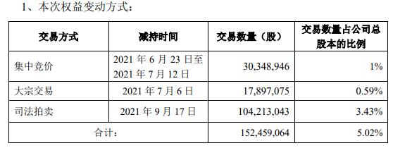 蓝光发展:控股股东近期被动减持5.02%股份