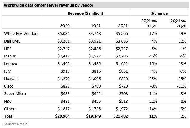 最便宜的云服务器Omdia:AMD 处理器在服务器市场份额cdn服务器是什么持续攀升第二季达到 16%