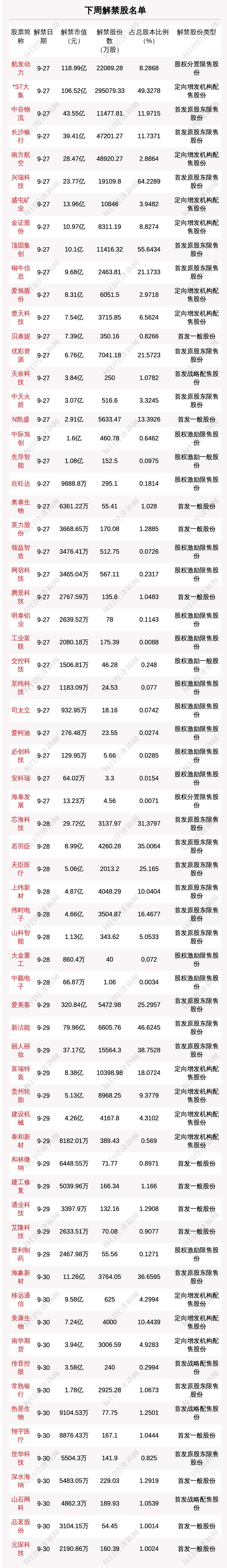 下周58.82亿股限售股解禁,解禁市值达1006.15亿元(附名单)
