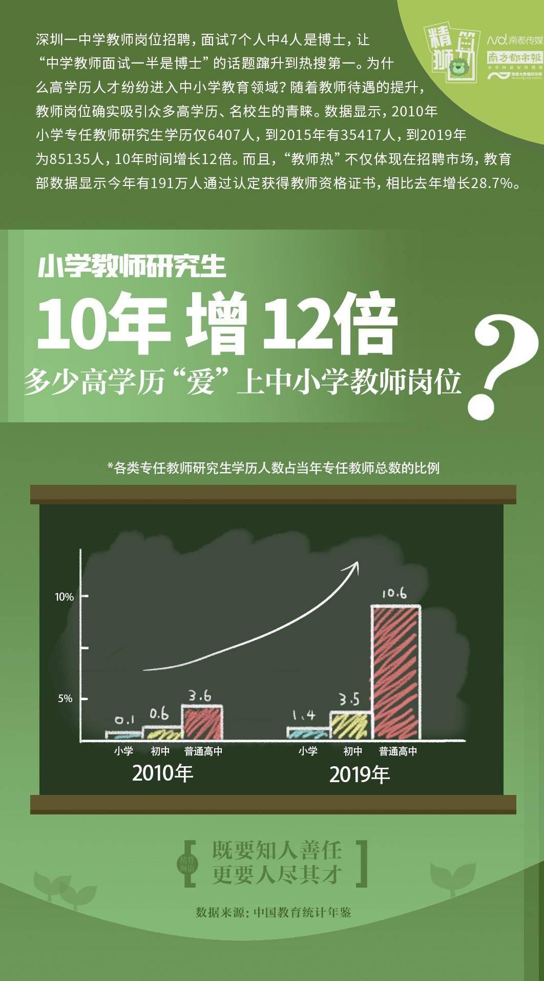 小学教师研究生10年增12倍,为何高学历爱当中小学教师?