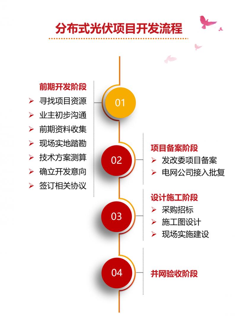 资料:分布式光伏项目的开发流程